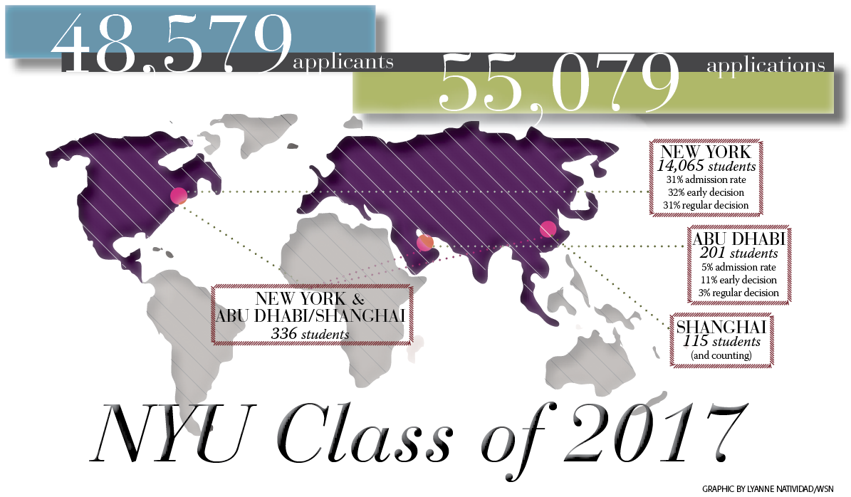 preliminary calculations indicate 30 percent admit rate for class of